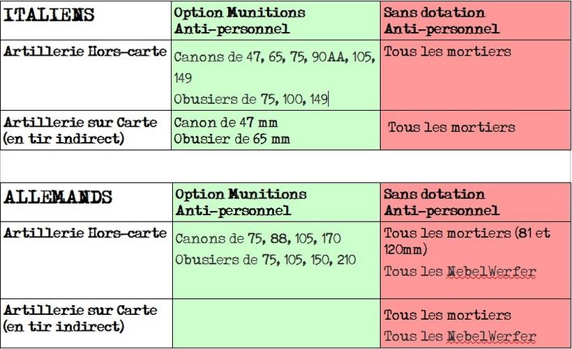 Munitions fusantes AXE CMFI