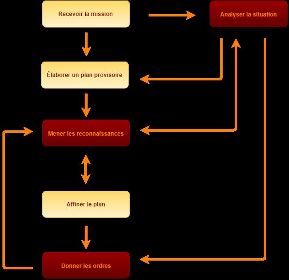 Decision Process(FR)